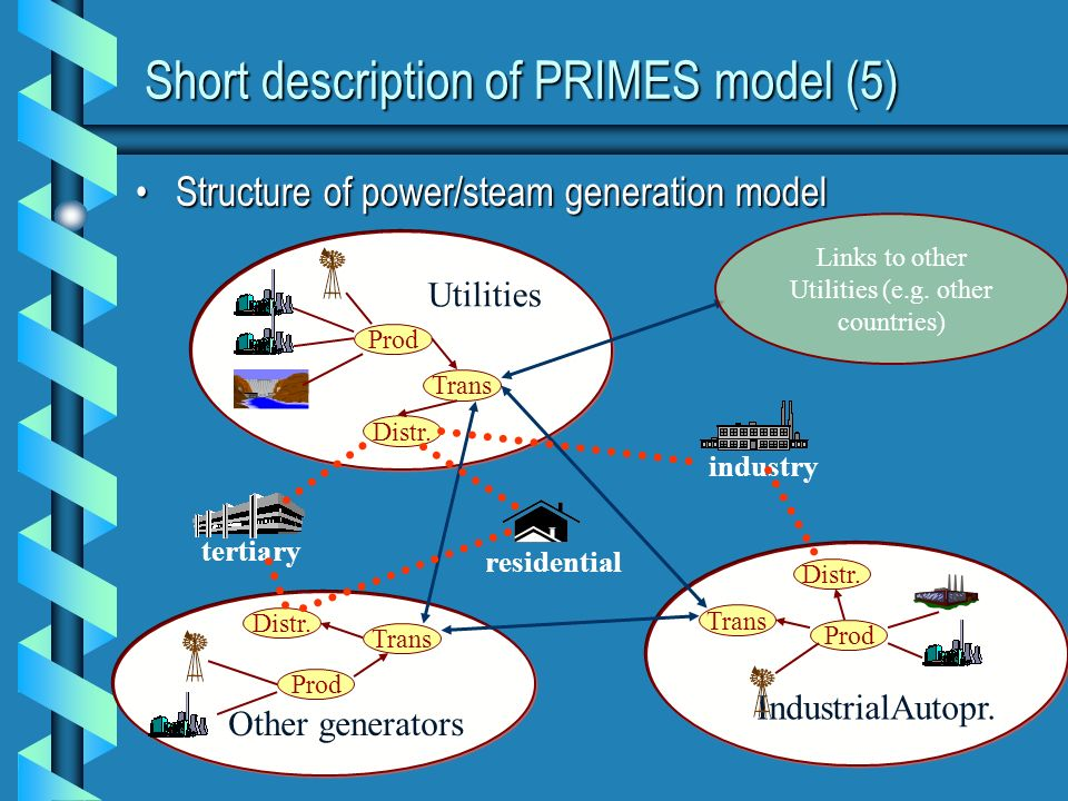 Short description of PRIMES model (5) Structure of power/steam generation modelStructure of power/steam generation model Utilities Prod Trans Distr. I