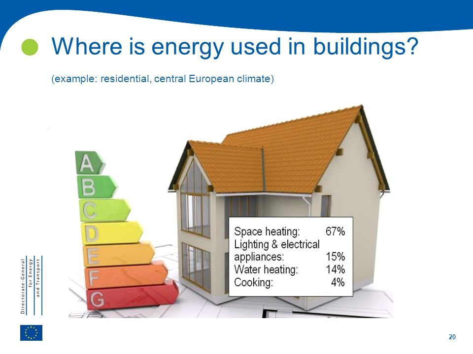 20 Where is energy used in buildings? (example: residential, central European climate)