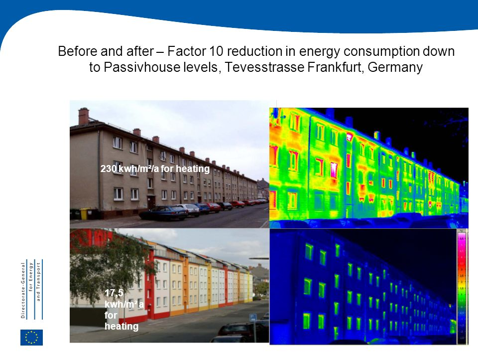21 Before and after – Factor 10 reduction in energy consumption down to Passivhouse levels, Tevesstrasse Frankfurt, Germany 230 kwh/m²/a for heating 1