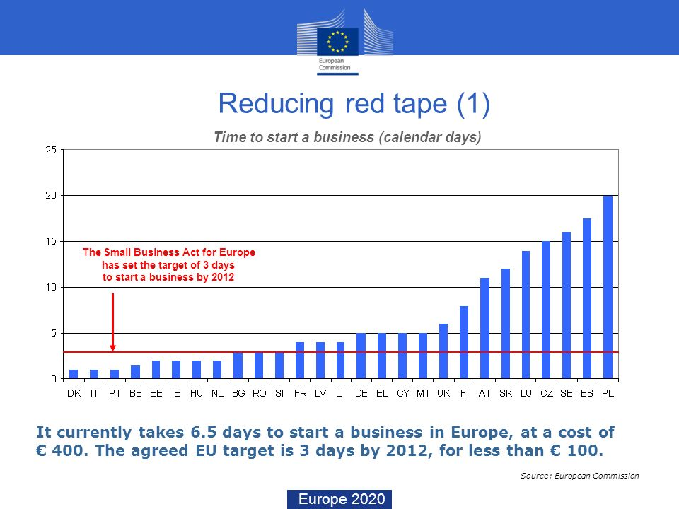 Europe 2020 Reducing red tape (1) Time to start a business (calendar days) It currently takes 6.5 days to start a business in Europe, at a cost of 400