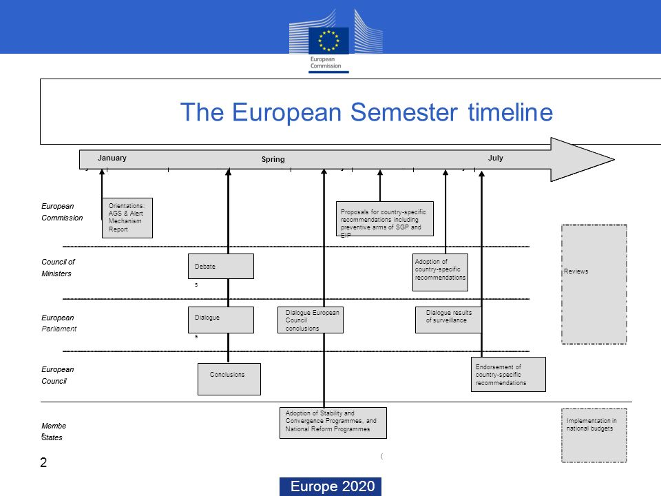Europe 2020 2 The European Semester timeline Council of Ministers European Commission European Parliament European Council summit Januar y MarchApri l