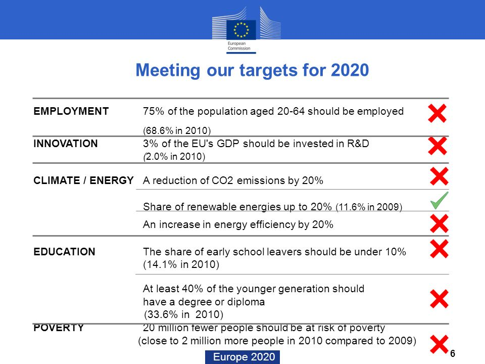Europe 2020 Meeting our targets for 2020 EMPLOYMENT 75% of the population aged 20-64 should be employed (68.6% in 2010) INNOVATION 3% of the EU's GDP