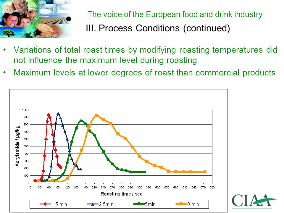 The voice of the European food and drink industry Variations of total roast times by modifying roasting temperatures did not influence the maximum level during roasting Maximum levels at lower degrees of roast than commercial products III.