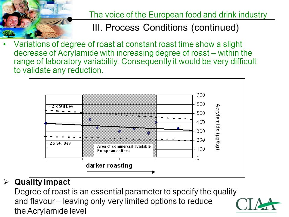 The voice of the European food and drink industry Variations of degree of roast at constant roast time show a slight decrease of Acrylamide with increasing degree of roast – within the range of laboratory variability.