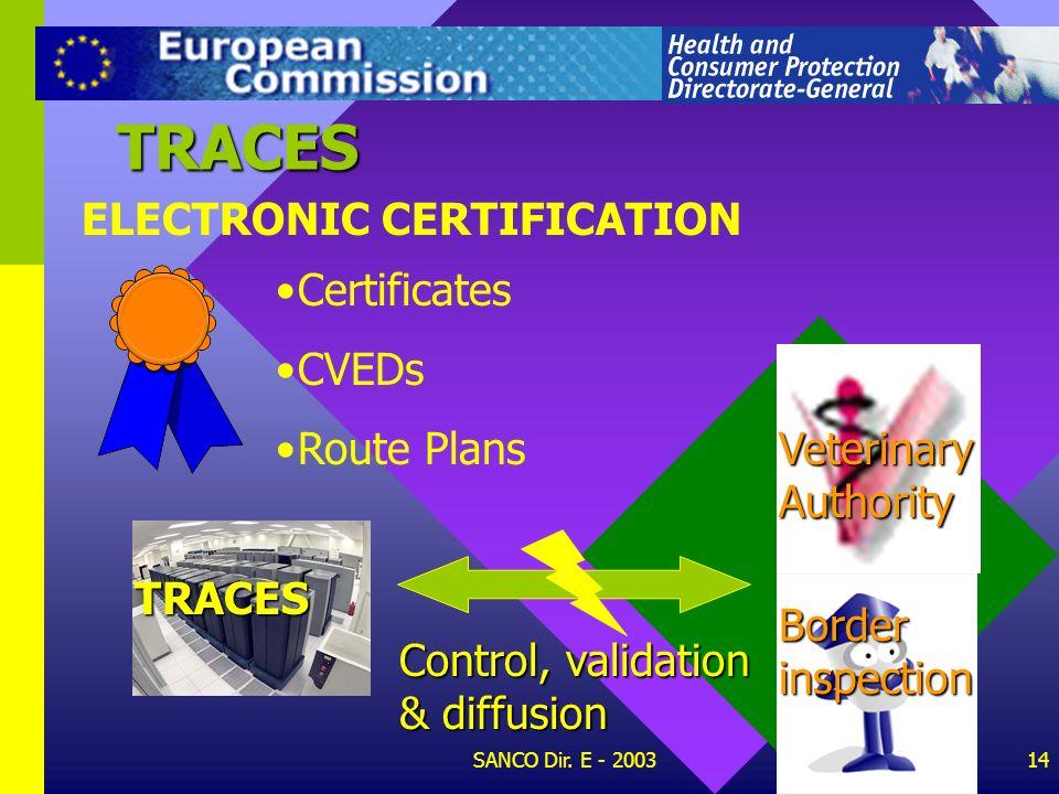 SANCO Dir. E - 200313 Internal Transport Imports, Transit TRACES CVEDs Border Certificates DIFFUSION OF CERTIFICATES TRACES Certificates Certificates