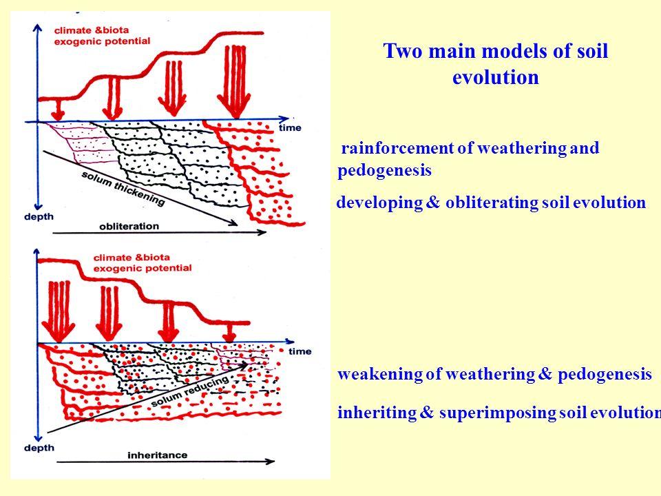 rainforcement of weathering and pedogenesis developing & obliterating soil evolution weakening of weathering & pedogenesis inheriting & superimposing