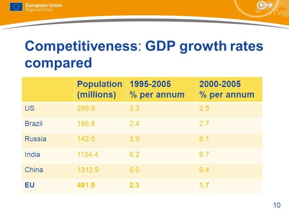 10 Competitiveness: GDP growth rates compared Population (millions) 1995-2005 % per annum 2000-2005 % per annum US299.83.32.5 Brazil186.82.42.7 Russia142.03.96.1 India1134.46.26.7 China1312.99.09.4 EU491.92.31.7