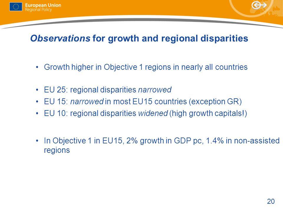 20 Growth higher in Objective 1 regions in nearly all countries EU 25: regional disparities narrowed EU 15: narrowed in most EU15 countries (exception GR) EU 10: regional disparities widened (high growth capitals!) In Objective 1 in EU15, 2% growth in GDP pc, 1.4% in non-assisted regions Observations for growth and regional disparities