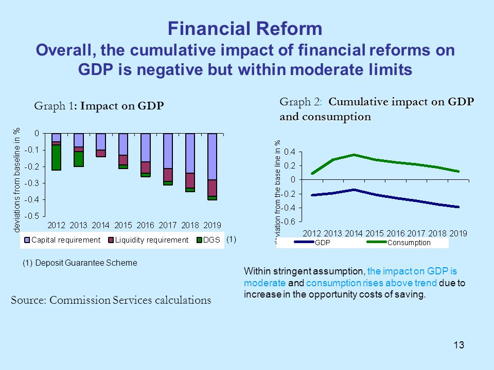13 Financial Reform Overall, the cumulative impact of financial reforms on GDP is negative but within moderate limits Graph 1: Impact on GDP Source: C