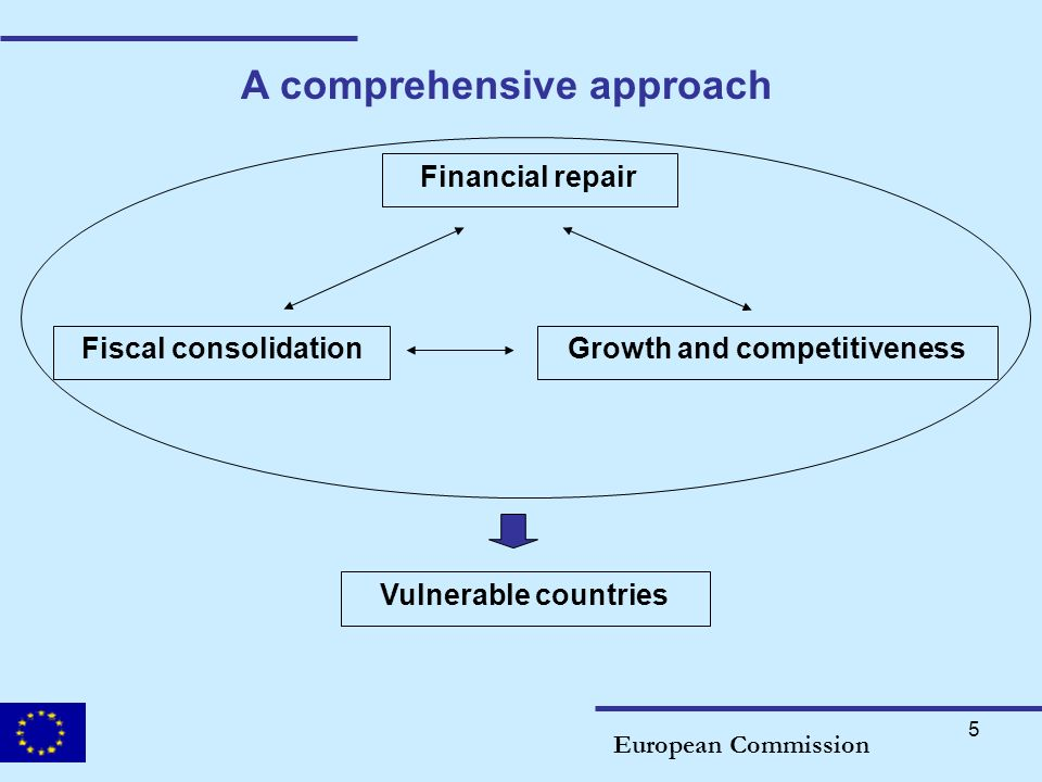5 A comprehensive approach European Commission Financial repair Fiscal consolidationGrowth and competitiveness Vulnerable countries