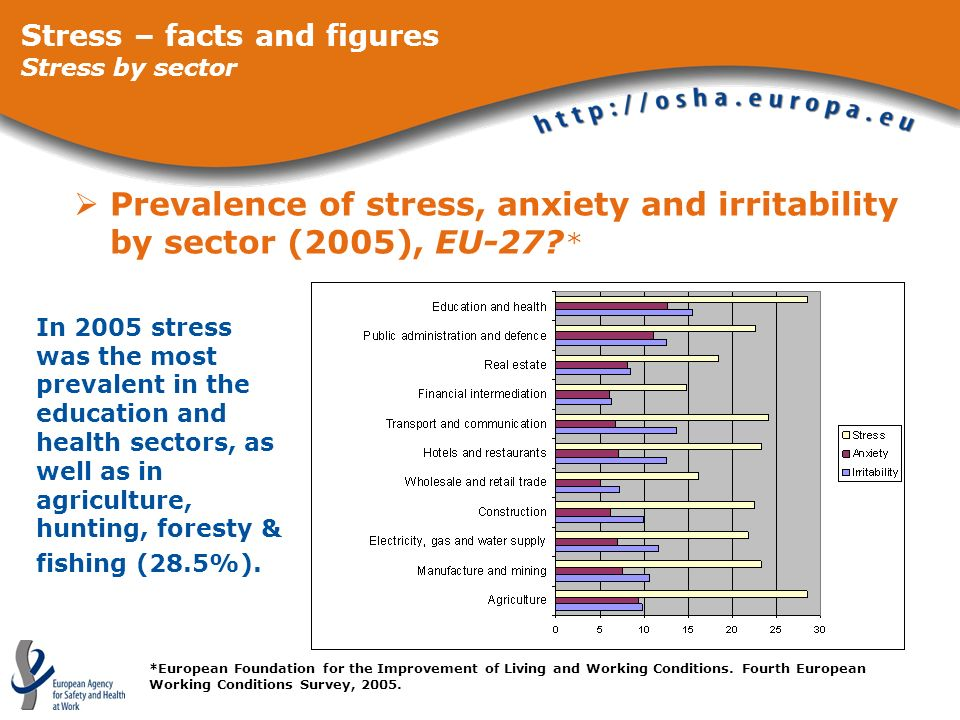 Prevalence of stress, anxiety and irritability by sector (2005), EU-27? * *European Foundation for the Improvement of Living and Working Conditions. F