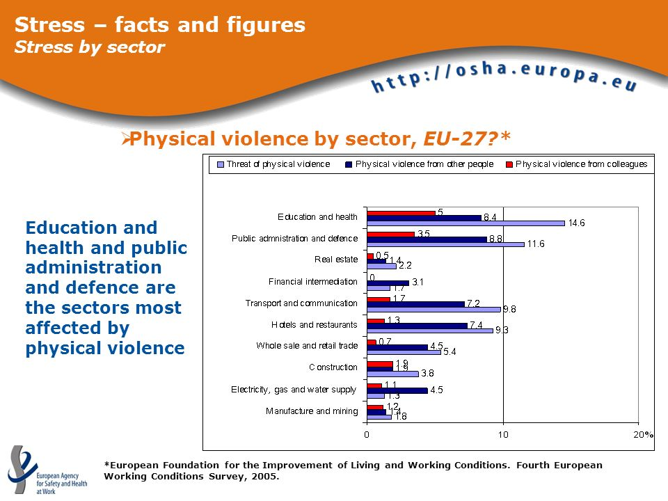 Physical violence by sector, EU-27?* Stress – facts and figures Stress by sector *European Foundation for the Improvement of Living and Working Condit