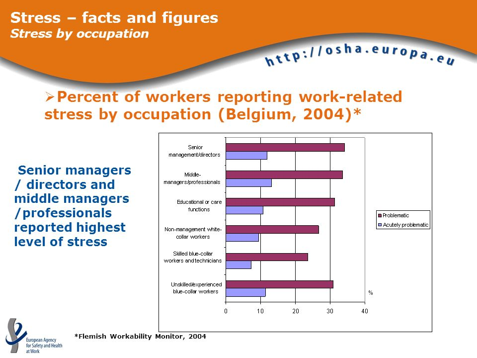 Percent of workers reporting work-related stress by occupation (Belgium, 2004)* Stress – facts and figures Stress by occupation *Flemish Workability M