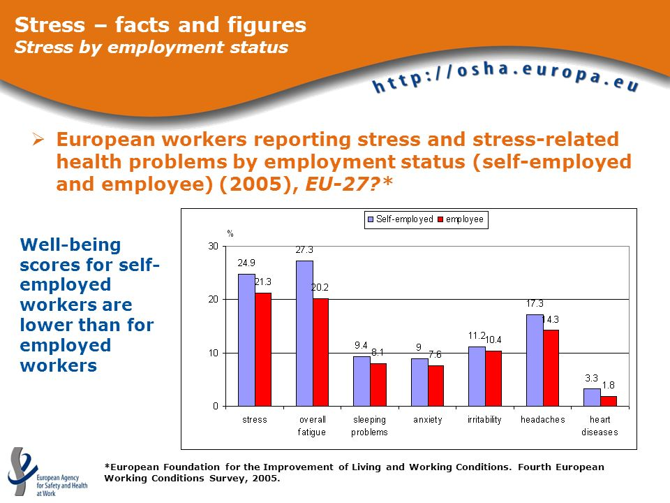 European workers reporting stress and stress-related health problems by employment status (self-employed and employee) (2005), EU-27?* Stress – facts