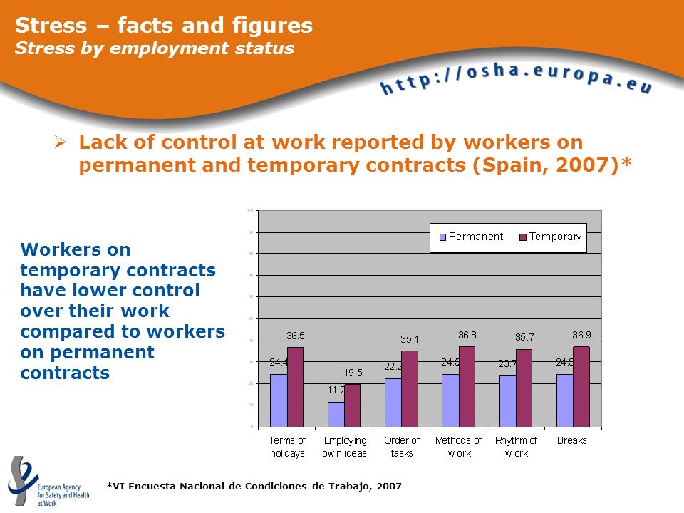 Lack of control at work reported by workers on permanent and temporary contracts (Spain, 2007)* Stress – facts and figures Stress by employment status