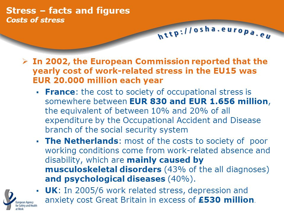 In 2002, the European Commission reported that the yearly cost of work-related stress in the EU15 was EUR 20.000 million each year France: the cost to
