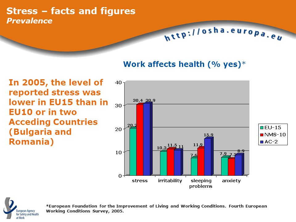 Work affects health (% yes)* *European Foundation for the Improvement of Living and Working Conditions. Fourth European Working Conditions Survey, 200