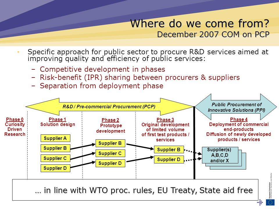 Where do we come from? December 2007 COM on PCP Supplier B Supplier C Supplier D Phase 1 Solution design Phase 2 Prototype development Phase 3 Origina