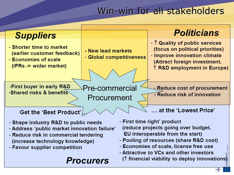 Win-win for all stakeholders - New lead markets - Quality of public services (focus on political priorities) - Improve innovation climate (Attract for