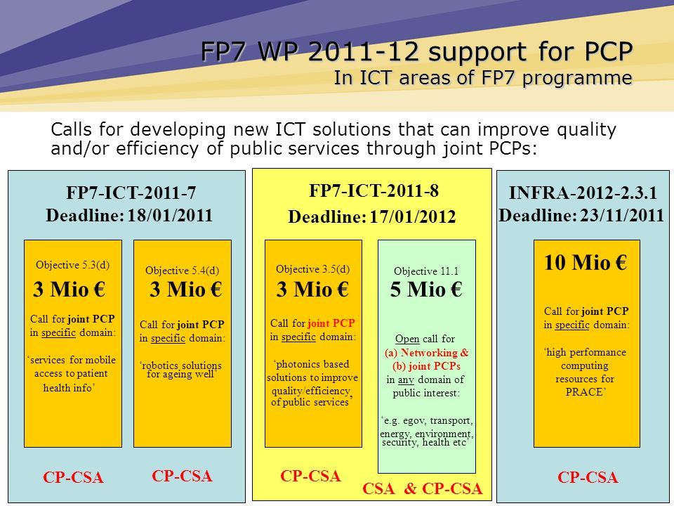 FP7 WP 2011-12 support for PCP In ICT areas of FP7 programme Calls for developing new ICT solutions that can improve quality and/or efficiency of publ
