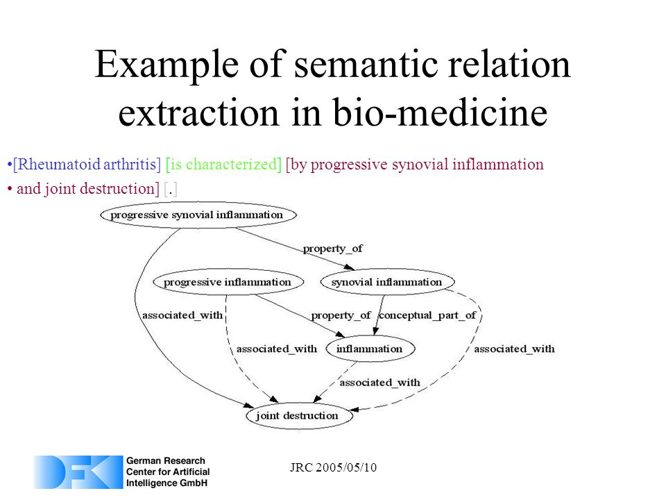 JRC 2005/05/10 Example of semantic relation extraction in bio-medicine [Rheumatoid arthritis] [is characterized] [by progressive synovial inflammation