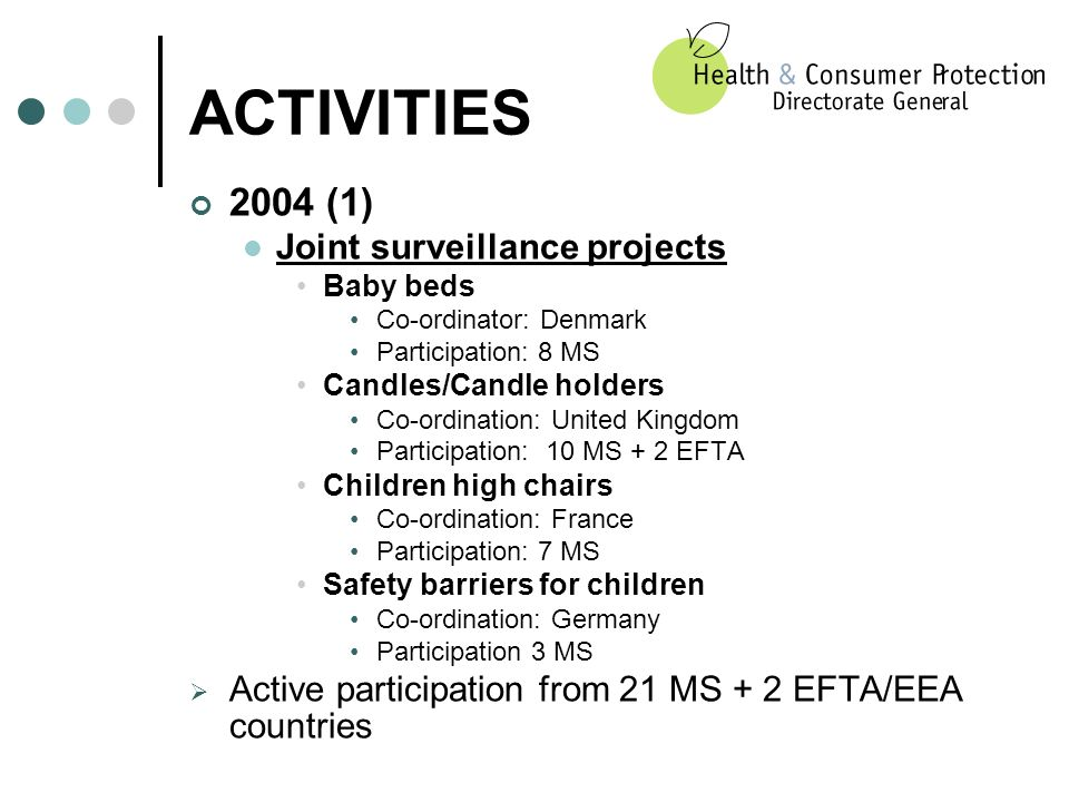 ACTIVITIES 2004 (1) Joint surveillance projects Baby beds Co-ordinator: Denmark Participation: 8 MS Candles/Candle holders Co-ordination: United Kingdom Participation: 10 MS + 2 EFTA Children high chairs Co-ordination: France Participation: 7 MS Safety barriers for children Co-ordination: Germany Participation 3 MS Active participation from 21 MS + 2 EFTA/EEA countries