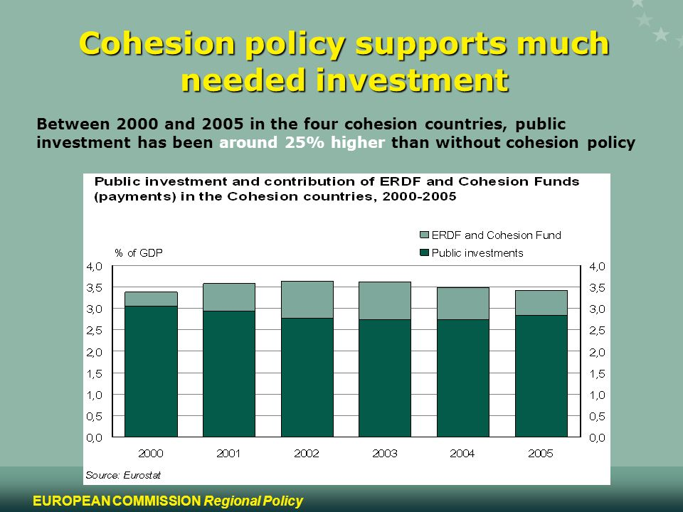 11 EUROPEAN COMMISSION Regional Policy Cohesion policy supports much needed investment Between 2000 and 2005 in the four cohesion countries, public in