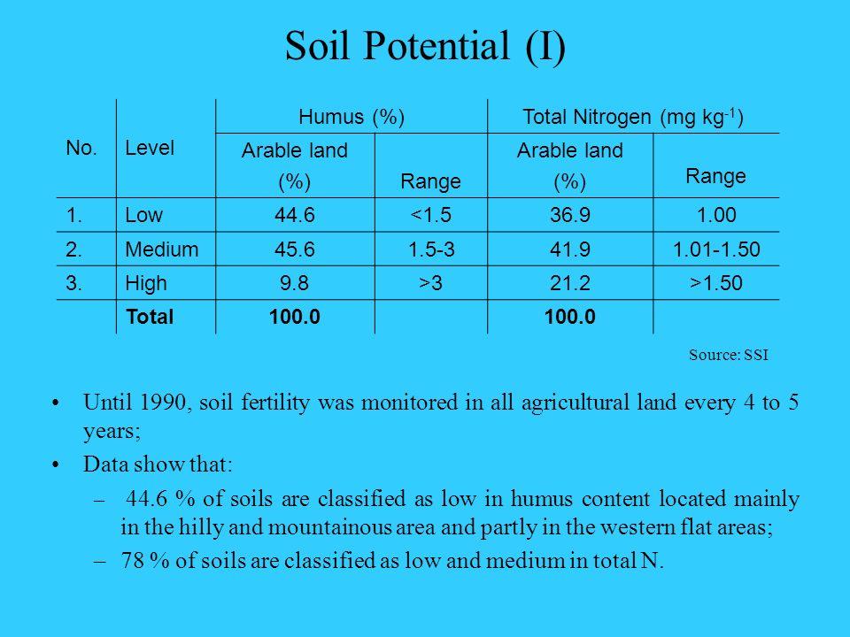 No.Level Humus (%)Total Nitrogen (mg kg -1 ) Arable land (%)Range Arable land (%) Range 1.Low44.6<1.536.91.00 2.Medium45.61.5-341.91.01-1.50 3.High9.8