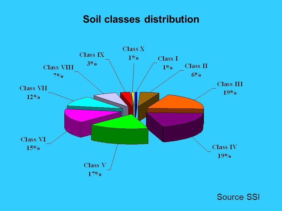 Soil classes distribution Source SSI