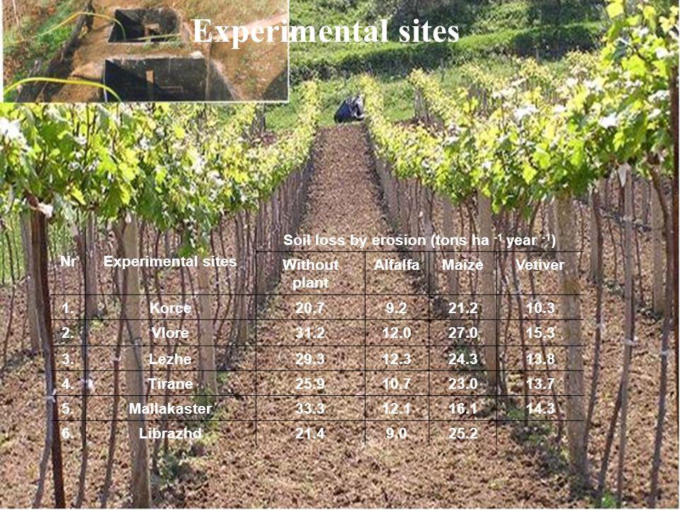 Foto Nr. 11.2 Experimental sites NrExperimental sites Soil loss by erosion (tons ha -1 year -1 ) Without plant AlfalfaMaizeVetiver 1.Korce20.79.221.21