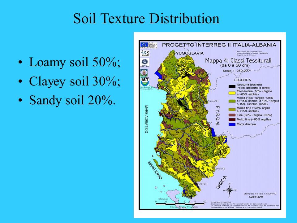 Soil Texture Distribution Loamy soil 50%; Clayey soil 30%; Sandy soil 20%.