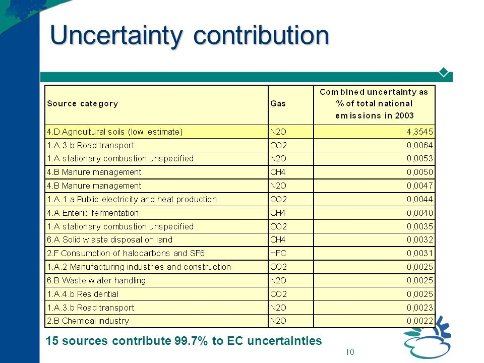 10 Uncertainty contribution 15 sources contribute 99.7% to EC uncertainties