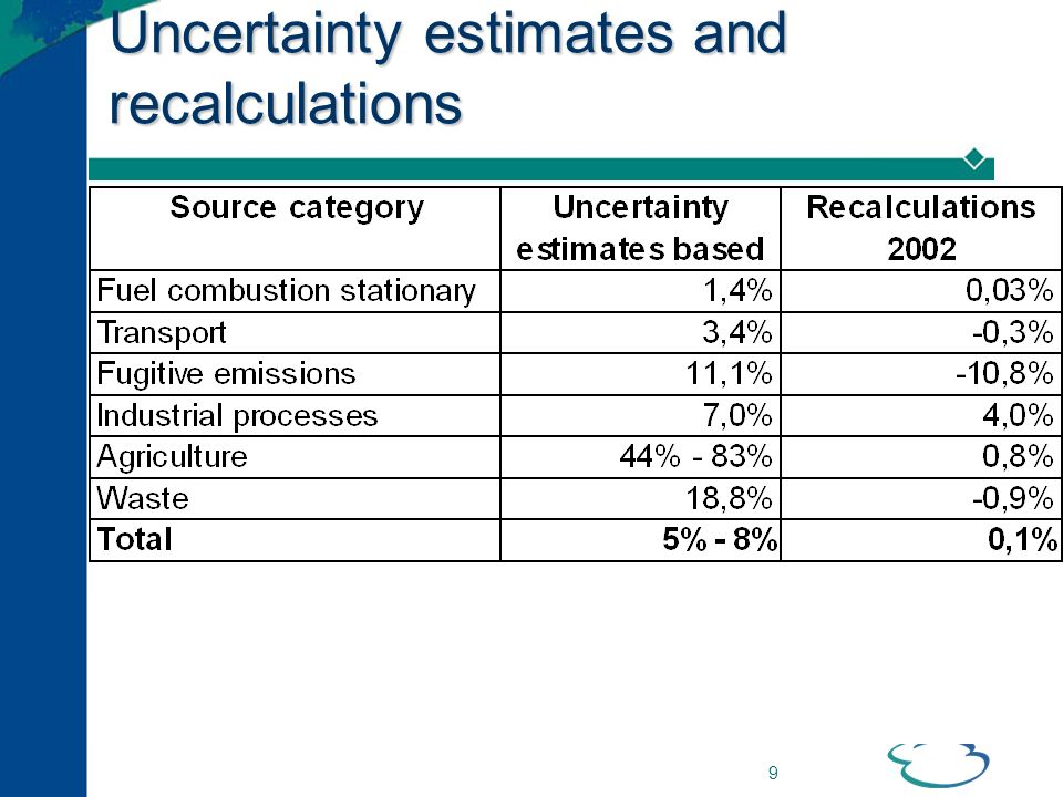 9 Uncertainty estimates and recalculations