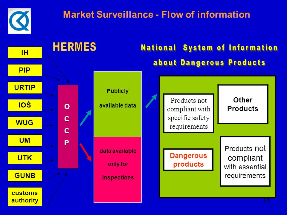 23 Products not compliant with specific safety requirements Other Products Products not compliant with essential requirements Dangerous products IH PIP customs authority GUNB UM UTK WUG URTiP IOŚ OCCP Publicly available data data available only for inspections Market Surveillance - Flow of information