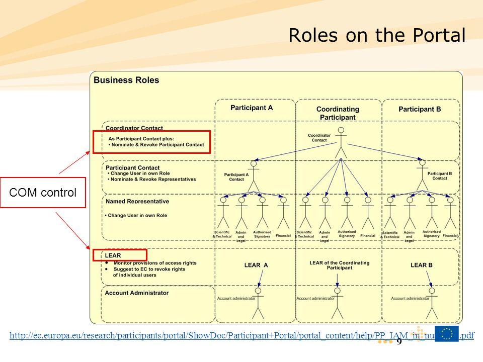 9 Roles on the Portal COM control http://ec.europa.eu/research/participants/portal/ShowDoc/Participant+Portal/portal_content/help/PP_IAM_in_nutshell2.