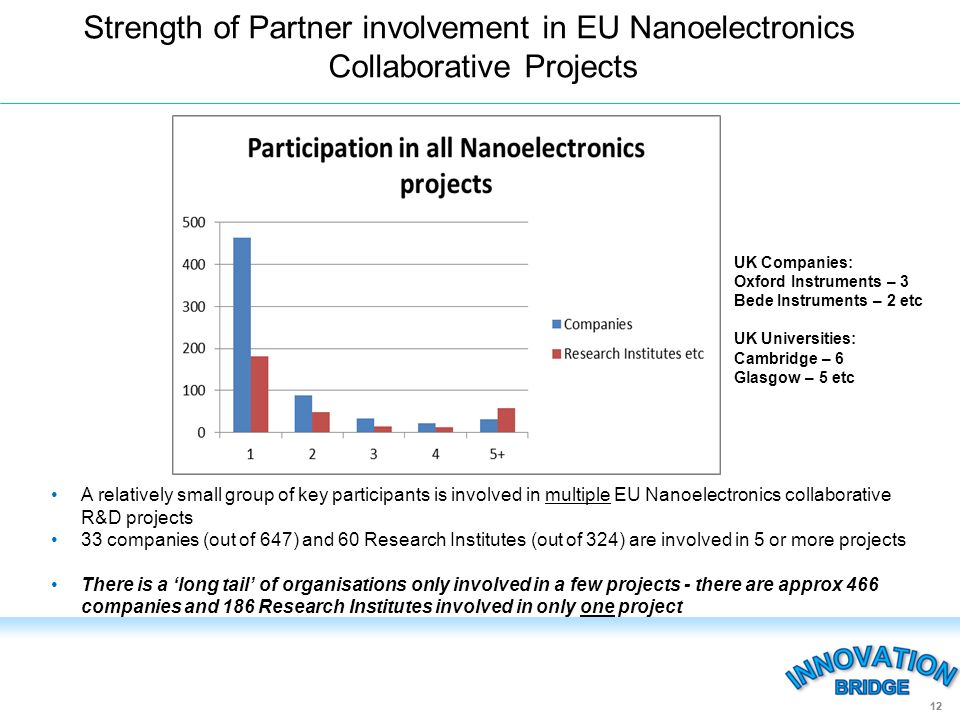 Strength of Partner involvement in EU Nanoelectronics Collaborative Projects 12 A relatively small group of key participants is involved in multiple EU Nanoelectronics collaborative R&D projects 33 companies (out of 647) and 60 Research Institutes (out of 324) are involved in 5 or more projects There is a long tail of organisations only involved in a few projects - there are approx 466 companies and 186 Research Institutes involved in only one project UK Companies: Oxford Instruments – 3 Bede Instruments – 2 etc UK Universities: Cambridge – 6 Glasgow – 5 etc