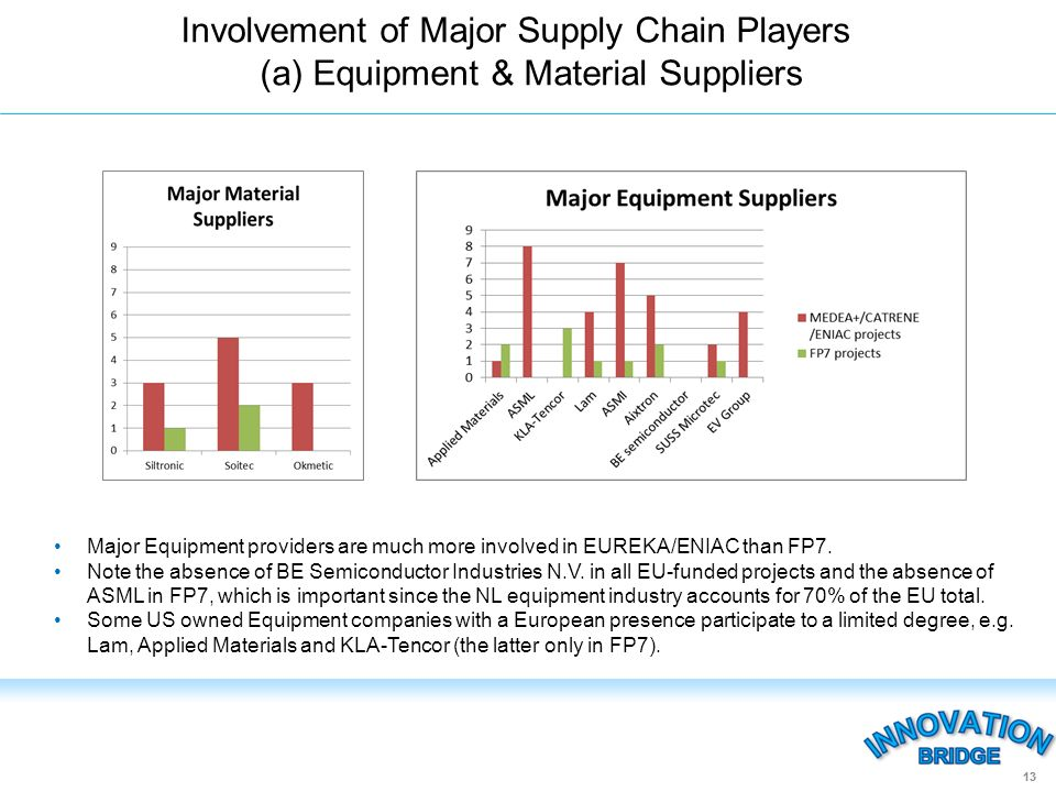 Involvement of Major Supply Chain Players (a) Equipment & Material Suppliers 13 Major Equipment providers are much more involved in EUREKA/ENIAC than FP7.