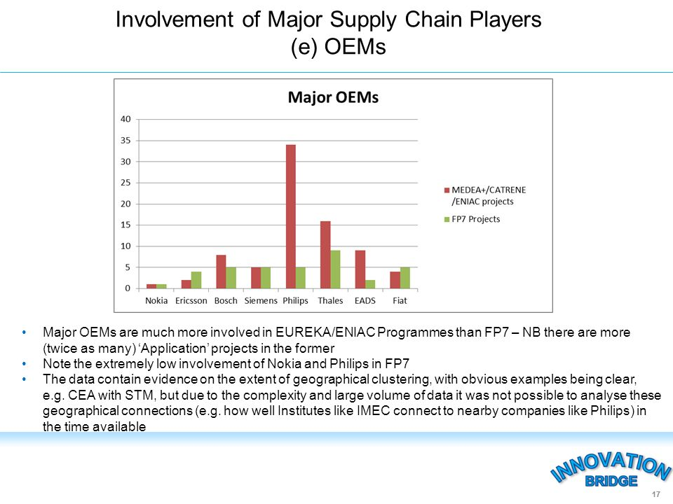 Involvement of Major Supply Chain Players (e) OEMs 17 Major OEMs are much more involved in EUREKA/ENIAC Programmes than FP7 – NB there are more (twice as many) Application projects in the former Note the extremely low involvement of Nokia and Philips in FP7 The data contain evidence on the extent of geographical clustering, with obvious examples being clear, e.g.