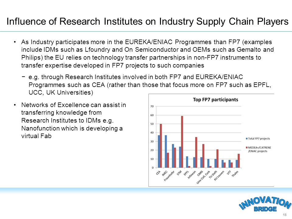 Influence of Research Institutes on Industry Supply Chain Players As Industry participates more in the EUREKA/ENIAC Programmes than FP7 (examples include IDMs such as Lfoundry and On Semiconductor and OEMs such as Gemalto and Philips) the EU relies on technology transfer partnerships in non-FP7 instruments to transfer expertise developed in FP7 projects to such companies e.g.