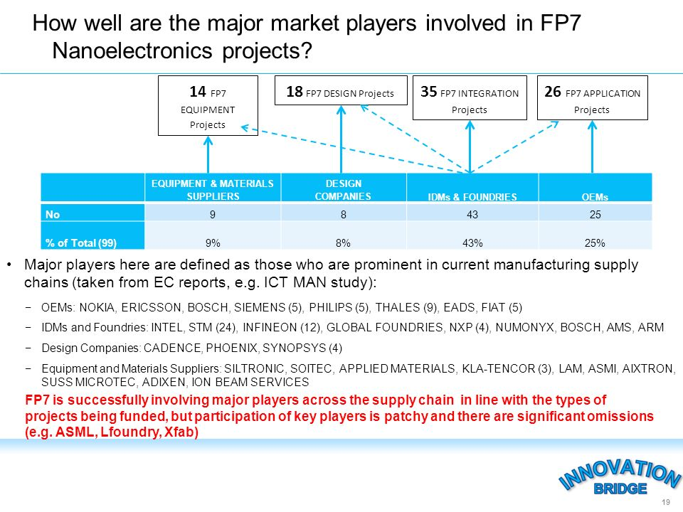 How well are the major market players involved in FP7 Nanoelectronics projects.