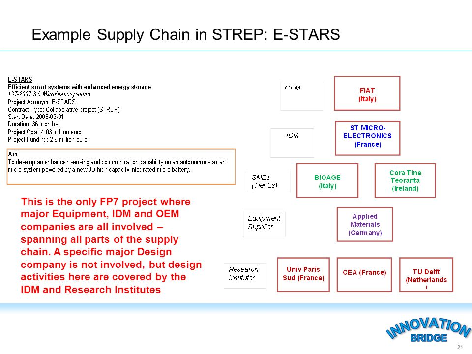 Example Supply Chain in STREP: E-STARS 21 This is the only FP7 project where major Equipment, IDM and OEM companies are all involved – spanning all parts of the supply chain.