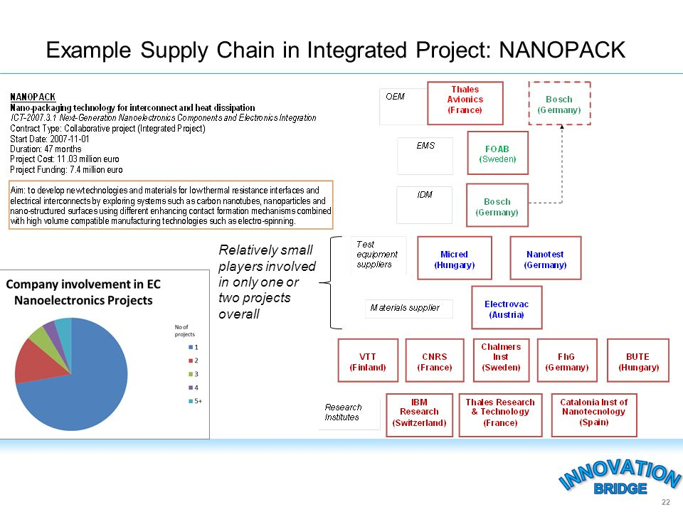 Example Supply Chain in Integrated Project: NANOPACK 22 Relatively small players involved in only one or two projects overall