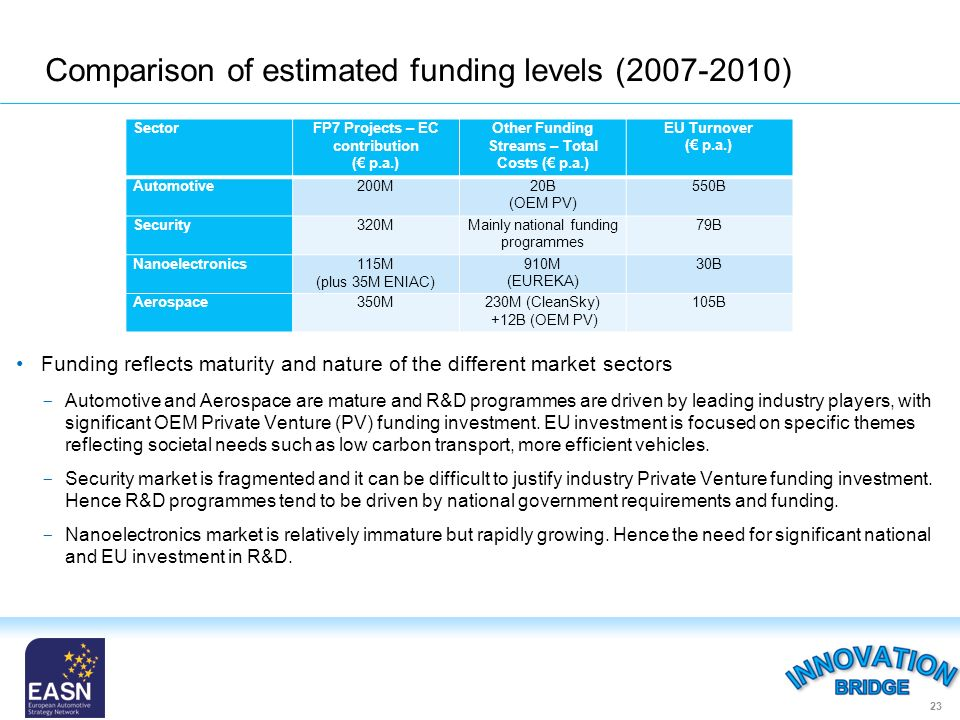Comparison of estimated funding levels (2007-2010) Funding reflects maturity and nature of the different market sectors ­ Automotive and Aerospace are mature and R&D programmes are driven by leading industry players, with significant OEM Private Venture (PV) funding investment.