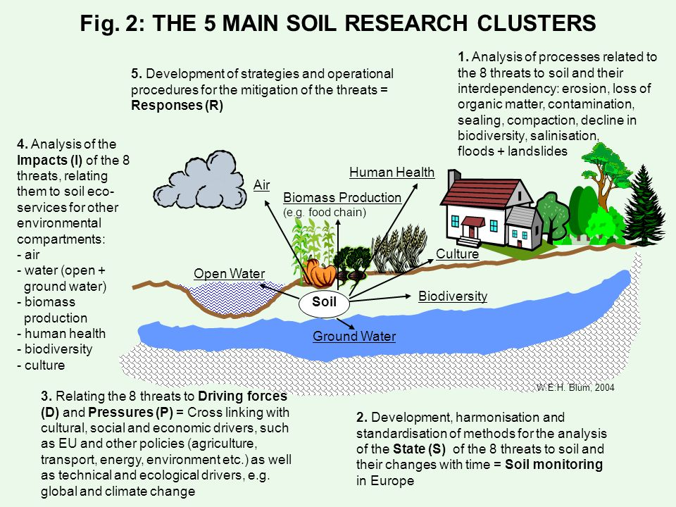 Fig. 2: THE 5 MAIN SOIL RESEARCH CLUSTERS 1. Analysis of processes related to the 8 threats to soil and their interdependency: erosion, loss of organi