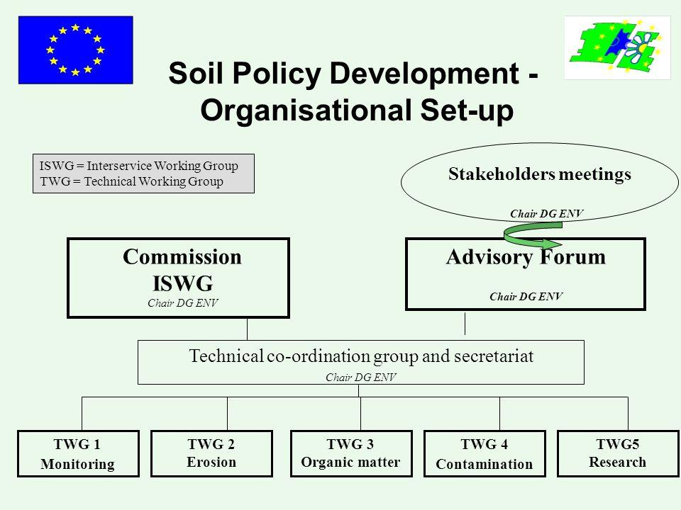 Soil Policy Development - Organisational Set-up Advisory Forum Chair DG ENV Stakeholders meetings Chair DG ENV TWG 1 Monitoring TWG 2 Erosion TWG 3 Or