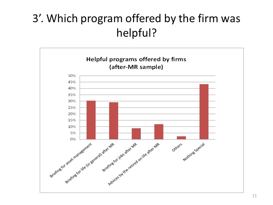 3. Which program offered by the firm was helpful 11