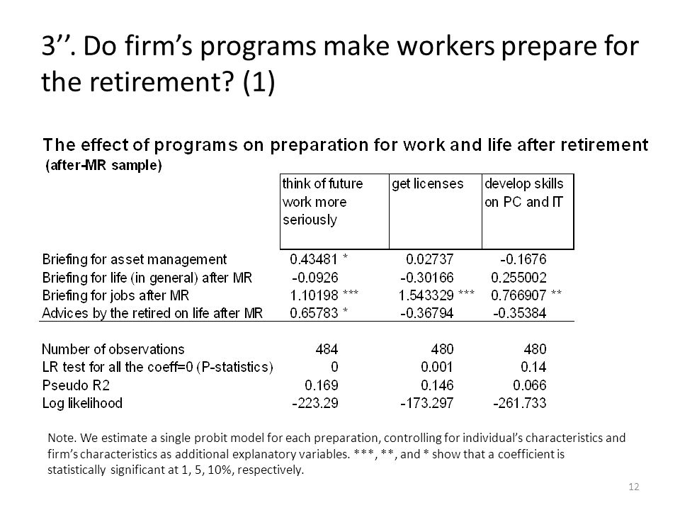 3. Do firms programs make workers prepare for the retirement? (1) 12 Note. We estimate a single probit model for each preparation, controlling for ind