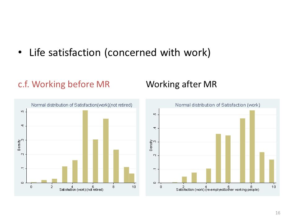 Life satisfaction (concerned with work) c.f. Working before MR Working after MR 16