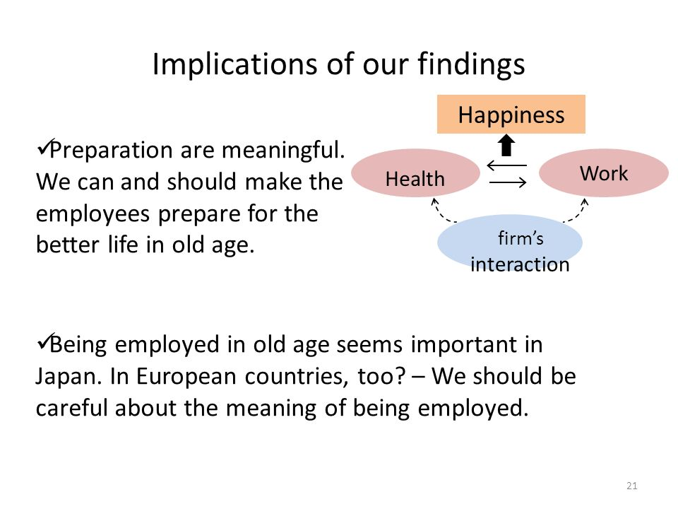 Implications of our findings 21 Happiness Health Work firms interaction Preparation are meaningful.