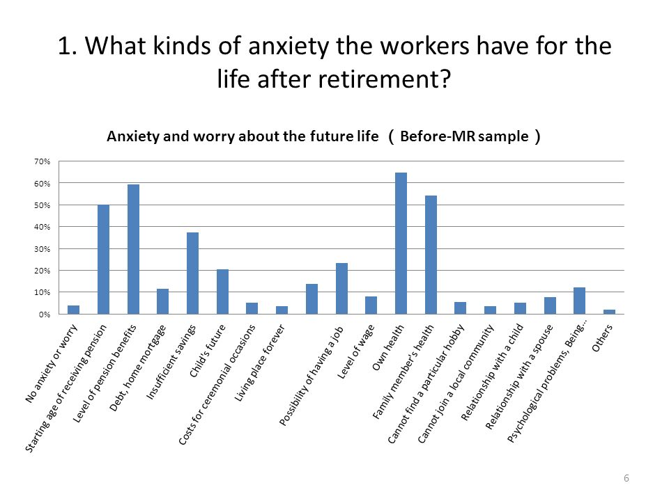 1. What kinds of anxiety the workers have for the life after retirement? 6